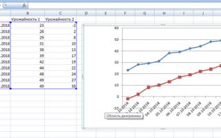 Сравнительная диаграмма в excel как сделать