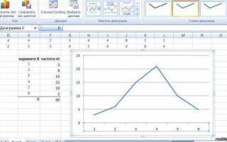 Как сделать ранжированный ряд в Excel?