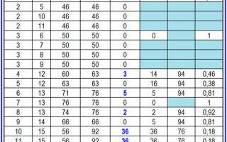 АКак сделать сетевой график в Excel?