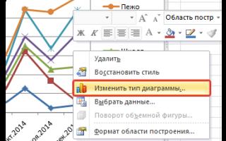 Как сделать сводную диаграмму в Excel 2010?
