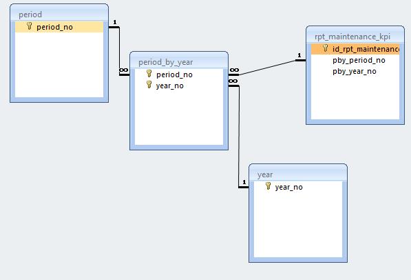 Как сделать составной ключ в access?