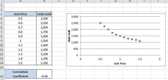 Как сделать корреляцию в excel 2007?
