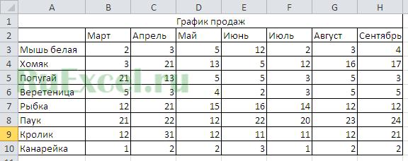 Как в excel на графике сделать ось сверху?