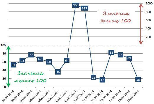 Как сделать дополнительную ось в excel 2010?