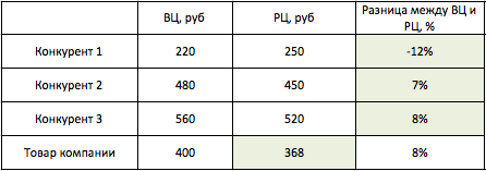Как сделать таблицу расчета цен в excel?
