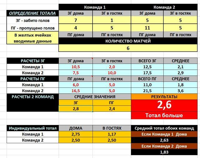 Как сделать футбольную таблицу в excel?