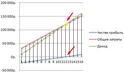 Как сделать график точки безубыточности в excel?