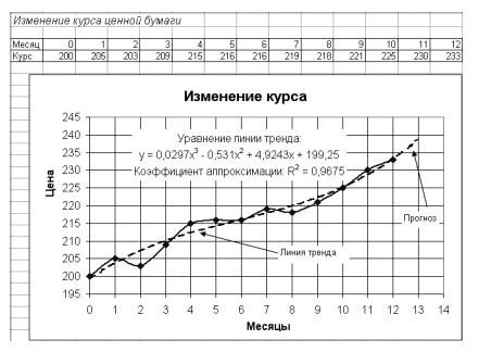 Линия тренда в excel 2010 как сделать