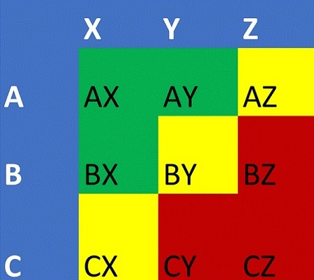 Как сделать abc анализ в excel формула?