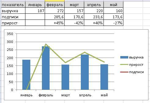 Как сделать стрелки на графике в excel?