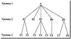 Как сделать дерево в access?