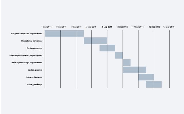 Как сделать диаграмму ганта в powerpoint?