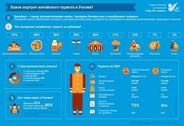 Как сделать инфографику в excel?