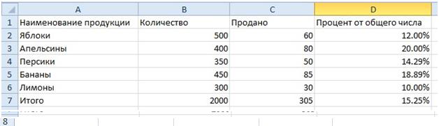 Как сделать в excel процентное соотношение одного к другому?