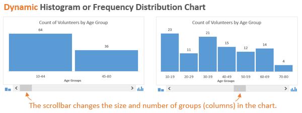 Как сделать график распределения в excel?