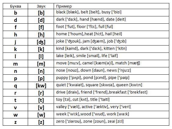 Как сделать транскрипцию слова на английском в word?