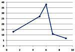 Как сделать треугольную диаграмму в excel?