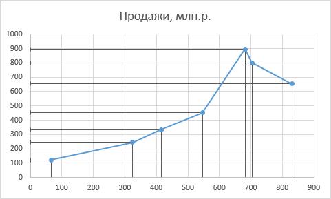 Как сделать сплошную линию в excel?