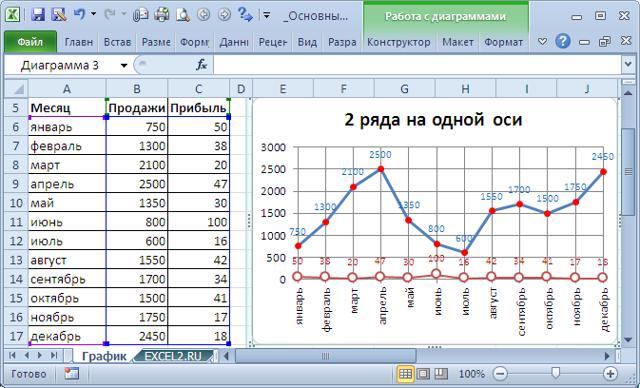 Как сделать несколько вертикальных осей в excel?