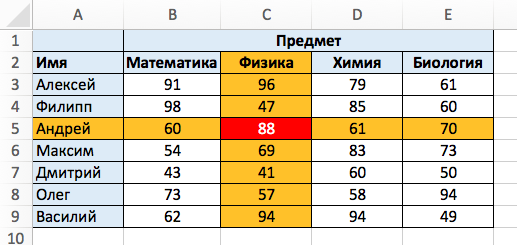 Как сделать нижний индекс в excel?
