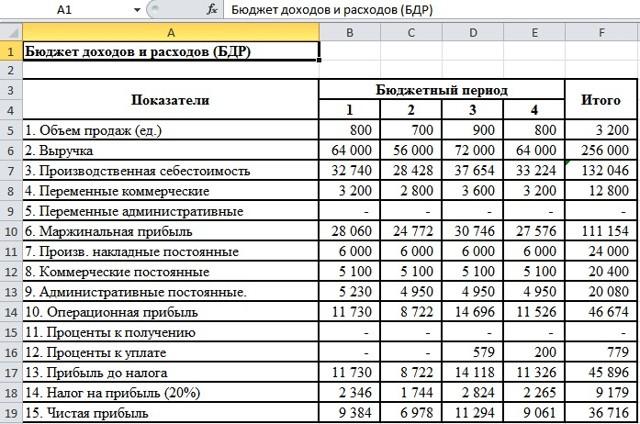 Как сделать таблицу бюджета в excel?