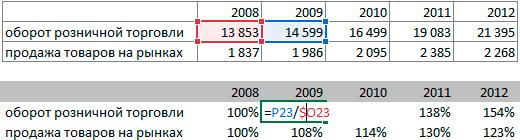 Как сделать сравнительный анализ в excel?