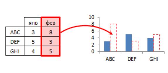 Как сделать ячейку абсолютной в excel комбинация клавиш?