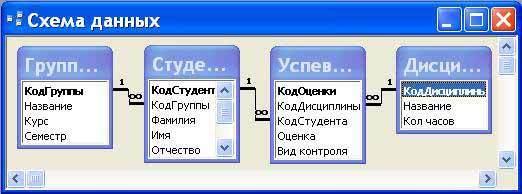 Как сделать связь один ко многим в access 2010?