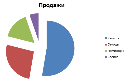Как сделать круговую диаграмму в word?