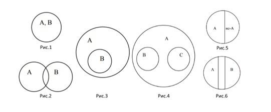 Как сделать круги эйлера в powerpoint?