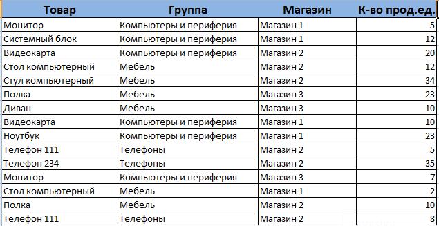 Сводная таблица в excel как сделать 2003