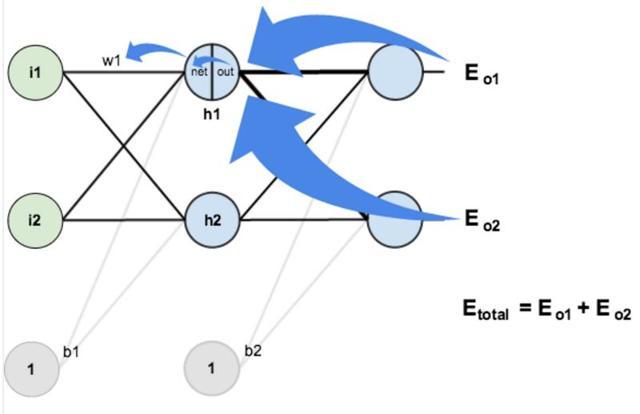 Как сделать нейронную сеть в excel?