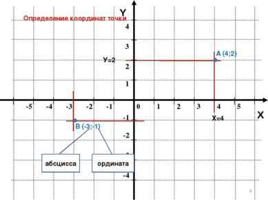 Как сделать координатную плоскость в powerpoint?