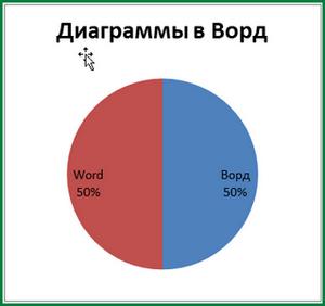 Как сделать столбчатую диаграмму в word?