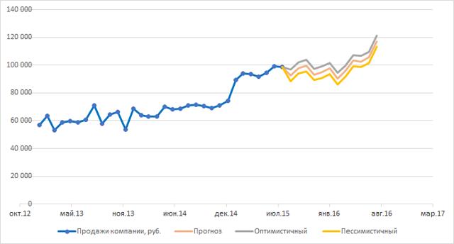 Как сделать график закупок в excel?
