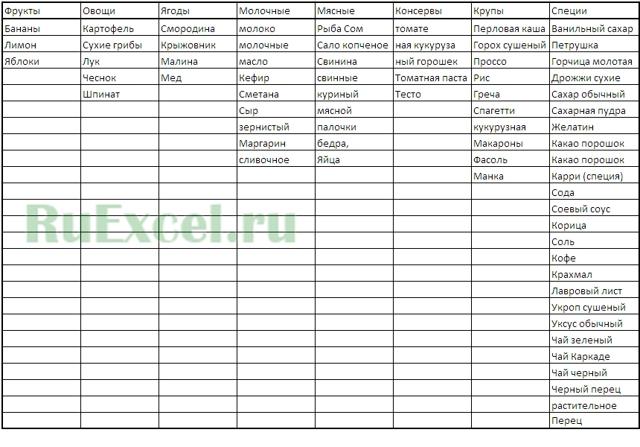 Связанные выпадающие списки в excel как сделать