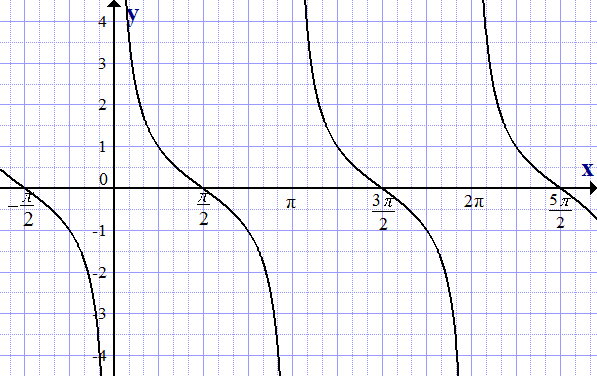 Как сделать тангенс в excel?