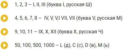Как сделать римскую цифру в word?