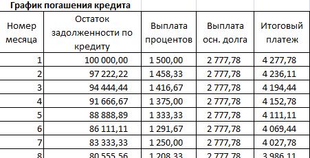 Как сделать ипотечный калькулятор в excel?
