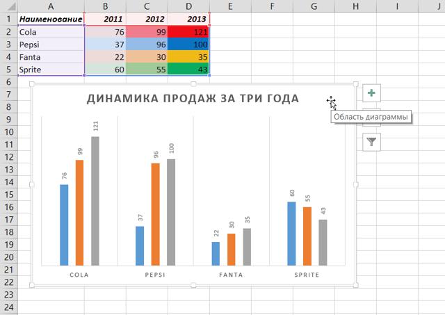 Как сделать цветной график excel?