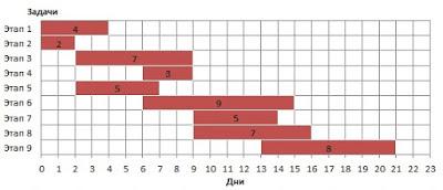 Как сделать диаграмму ганта в word?
