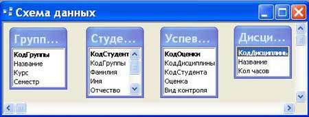 Как сделать связи между таблицами в access 2010?