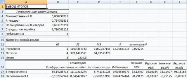 Уравнение регрессии как сделать в excel