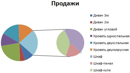 Как сделать вторичную круговую диаграмму в excel?