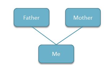Как сделать семейное древо в powerpoint?