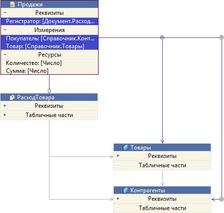 Как сделать er диаграмму в access?
