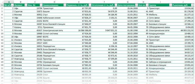 Сводная таблица в excel как сделать 2013