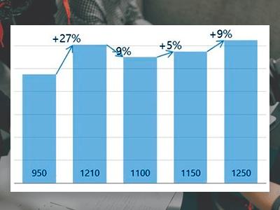 Как сделать смешанный график в excel?