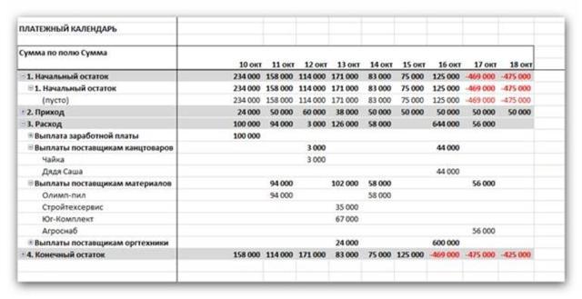 Как сделать расчет кредита в excel?