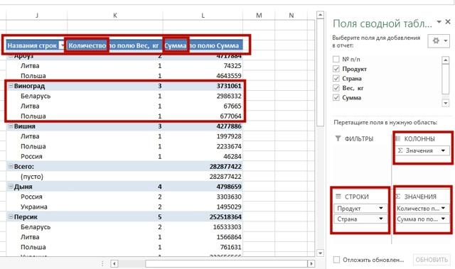 Как сделать сводную таблицу в excel starter 2010?